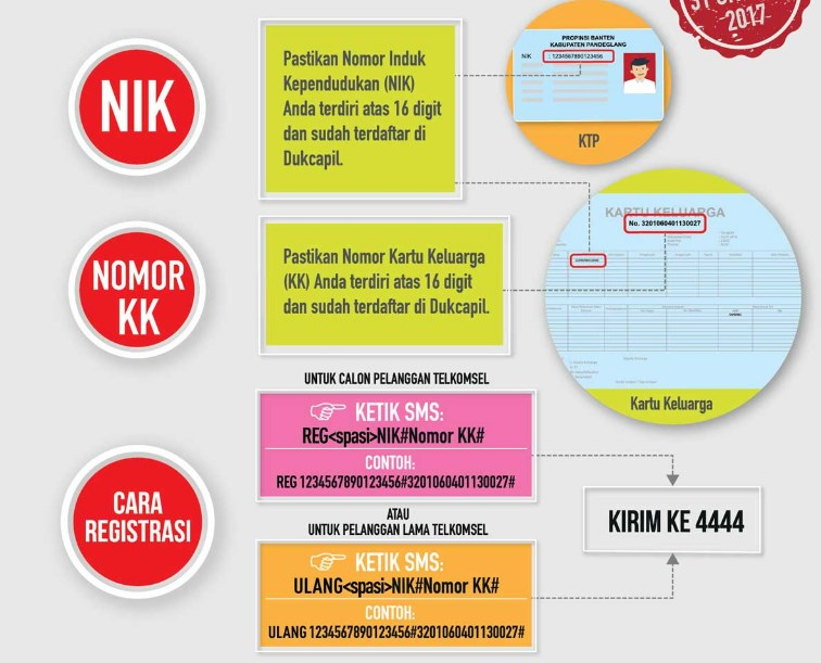 2 Cara Registrasi Kartu Telkomsel Via Online Dan Sms Tekno Banget