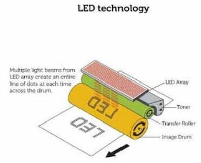 LED Printer Technology