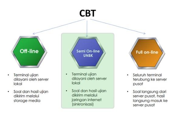 3 metode sistem unbk