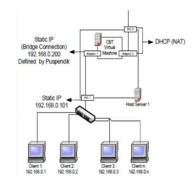 standar jaringan komputer unbk