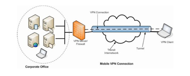 diagram struktur jaringan vpn