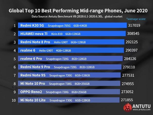 10 daftar smartphone android mid-range performa terbaik