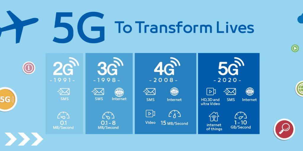 Perjalanan teknologi 5G