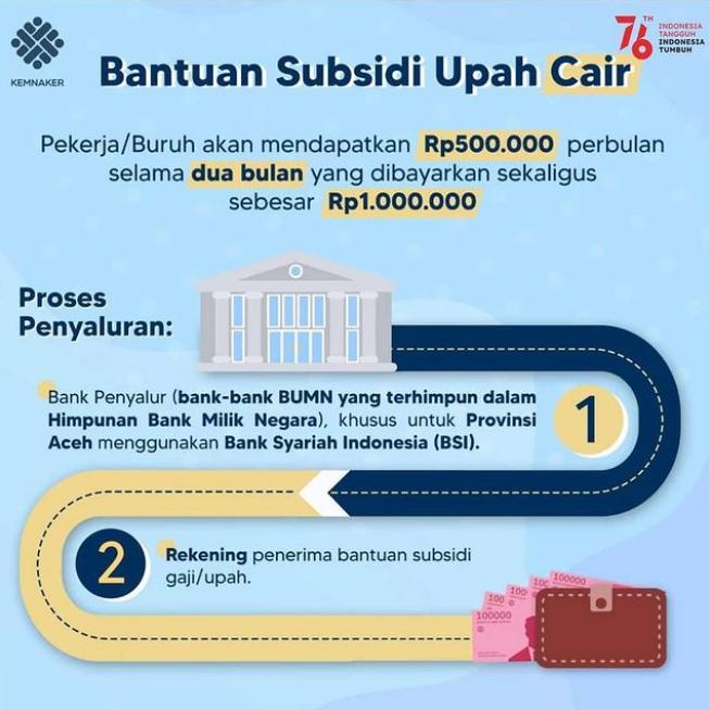 Proses penyaluran bantuan subsidi upah BSU atau BLT BPJS